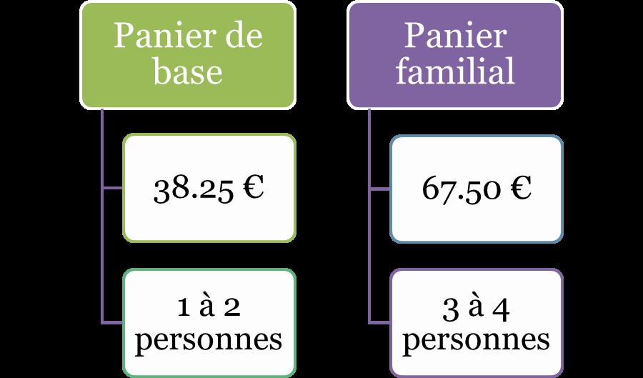 prix paniers 2019