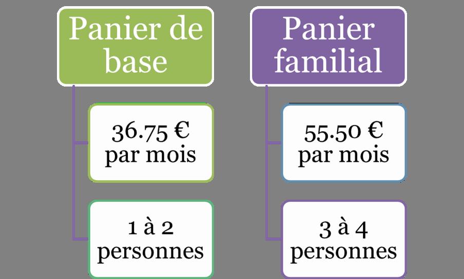 prix paniers